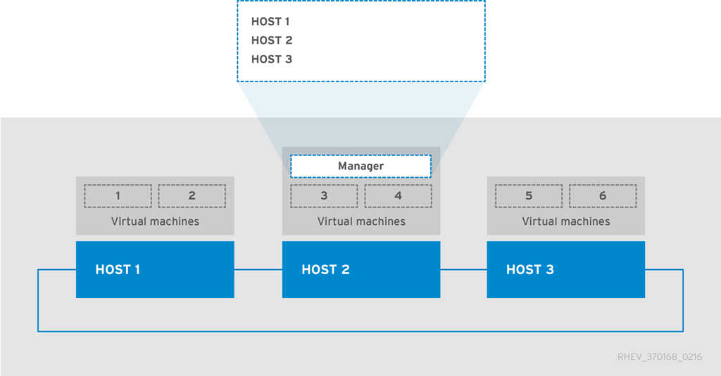 Backing up and Restoring an EL-Based Self-Hosted Environment
