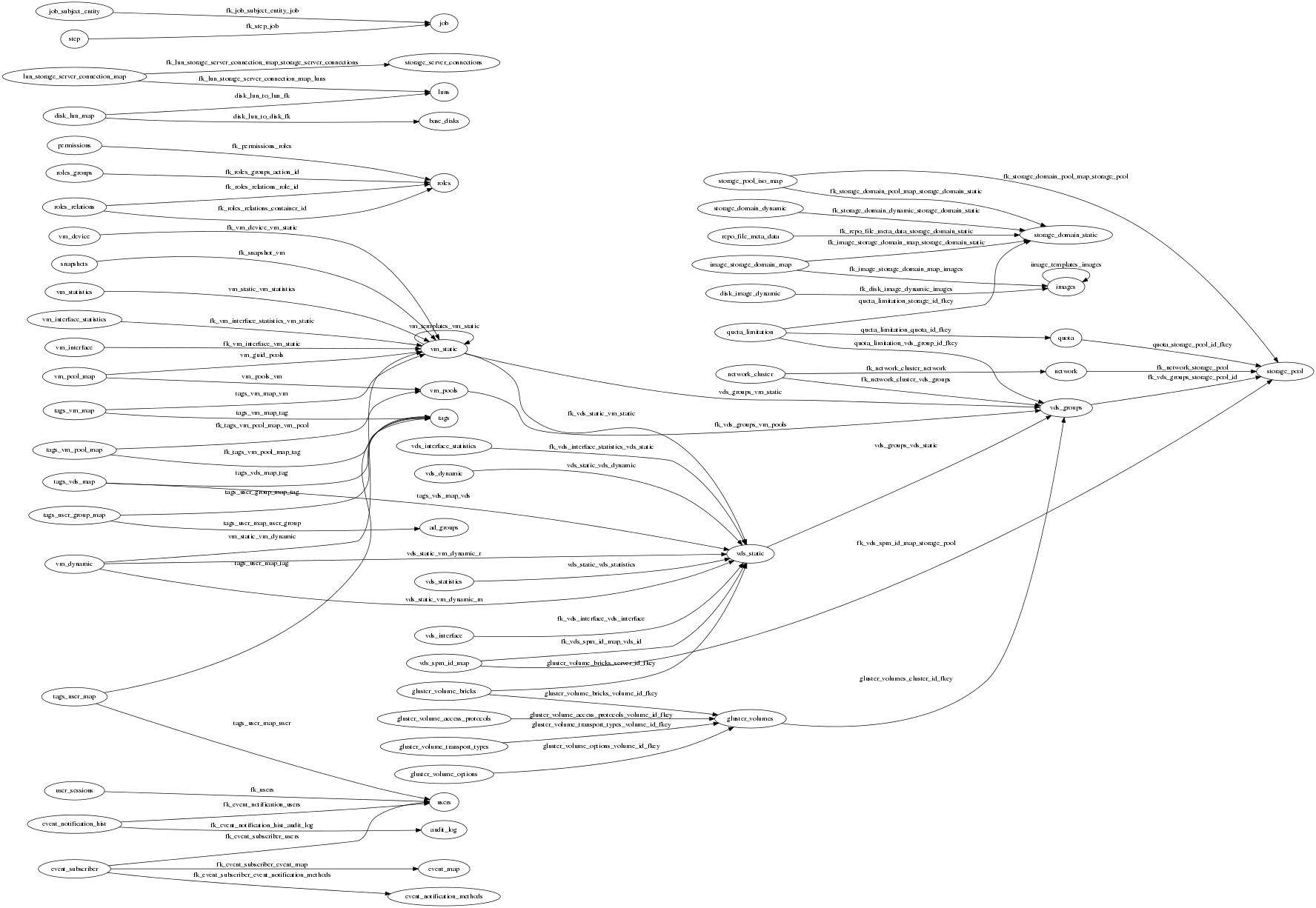 dbstructure — oVirt