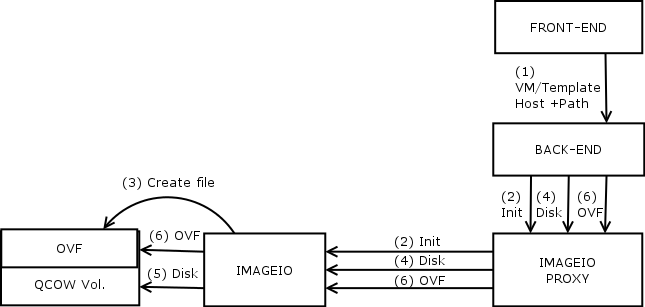 Enhance import-export with OVA | oVirt