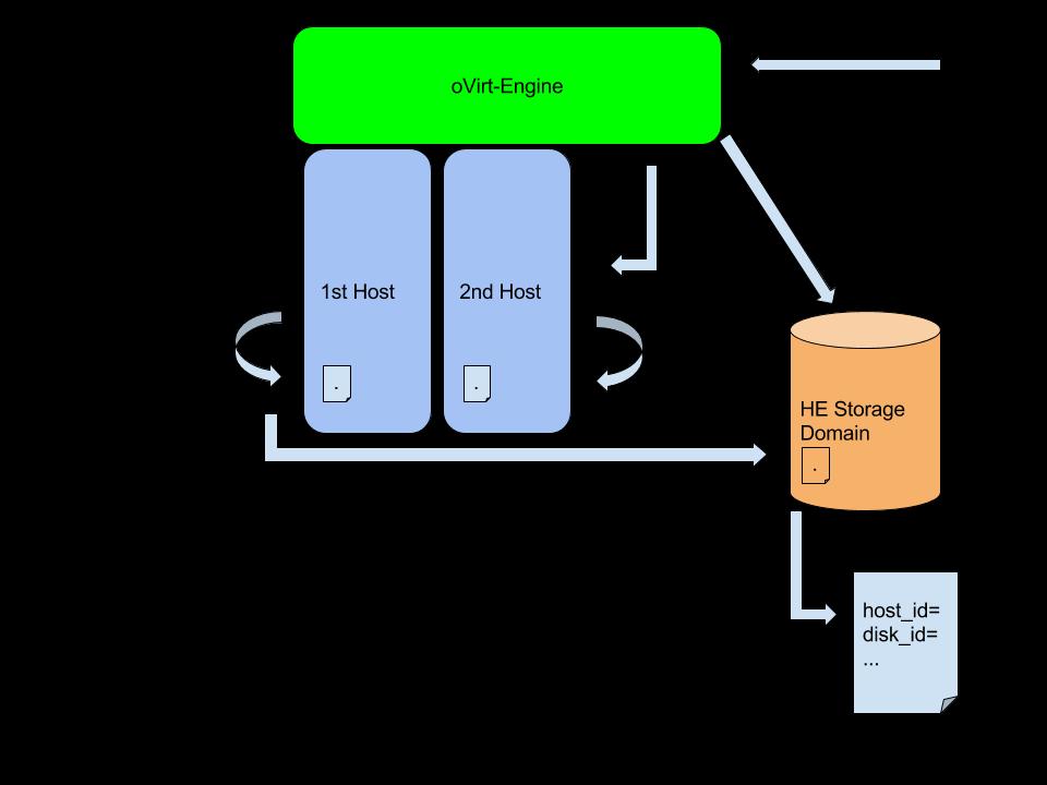 Manage Your Hosted Engine Hosts Deployment Via Engine — oVirt